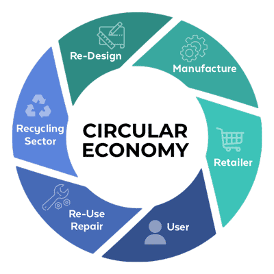 circular economy serving sustainable growth